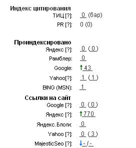 Статистика Site-Auditor