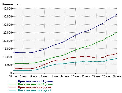 Посещаемость на Blogowed.ru 1000 посетителей в сутки