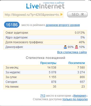 Статистика сайтов от LiveInternet.ru - расширение Google Chrome