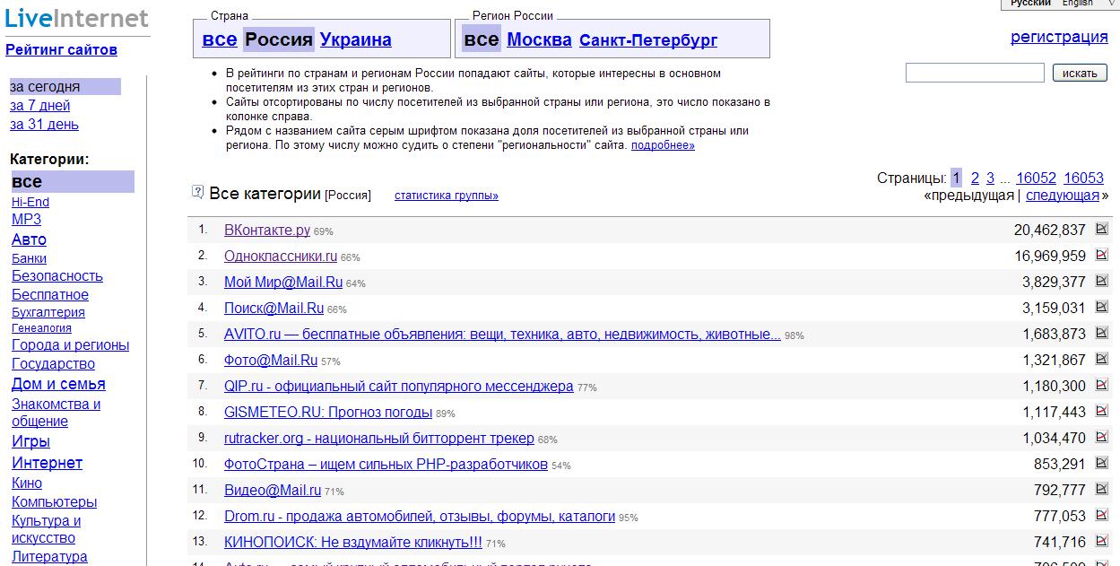 LiveInternet Рейтинг сайтов