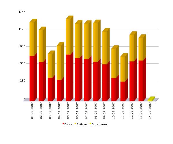 Статистика на Wordpress, плагин StatPress