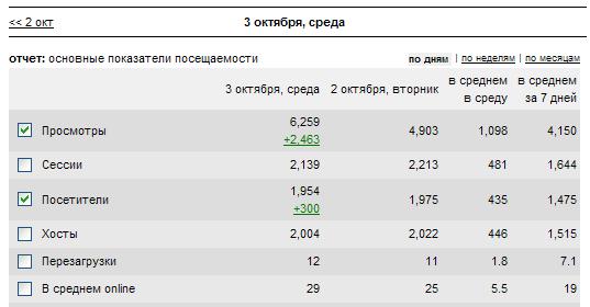 5000 посетителей в сутки за 1 месяц