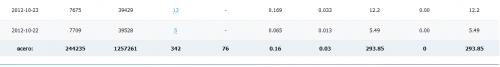 Сколько зарабатывает сайт с посещаемостью 2500 в сутки?