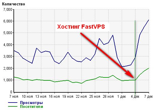 Тестирование Хостинга FastVPS