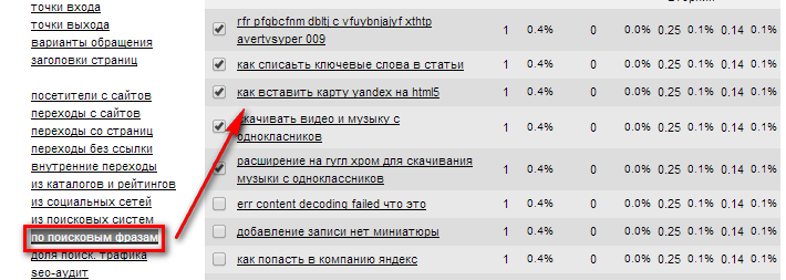 Поисковые запросы в Яндексе