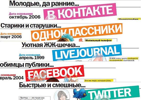 Социальные сети как поле битвы за клиента