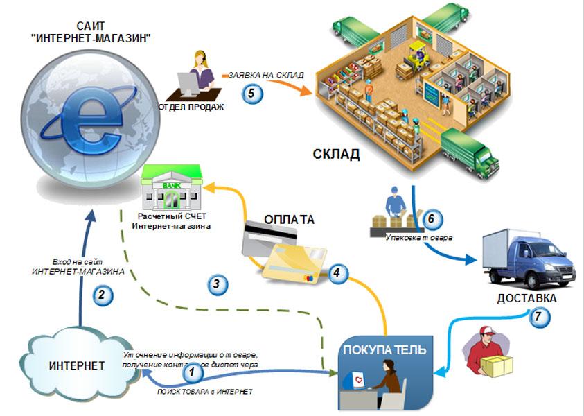 create_internet_store
